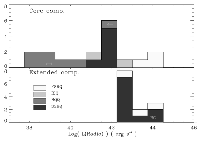 Histogram of the core and extended components radio luminosity for the different classes: RQQ, SSRQ (including the RG 3C 405 whose position is indicated), FSRQ, and RIQ.