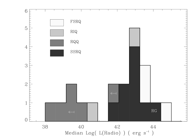 Histogram of the median radio luminosity for the different classes: RQQ, SSRQ (including the RG 3C 405 whose position is indicated), FSRQ, and RIQ.