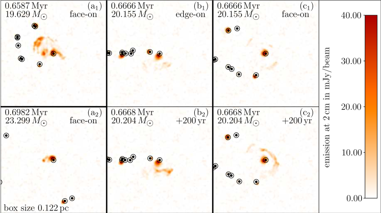 Emitting structures around the most massive protostar in run B. The left-hand panels (a