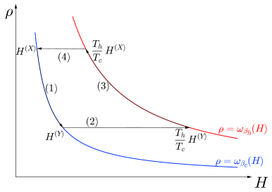 """Pictorial, bidimensional representation of a Carnot cycle, in the """"phase space"""" defined by its state and Hamiltonian: two isothermal strokes, where the Hamiltonian is modified and the system approximately follows the Gibbs state, alternated with two rapid quenches where the system keeps the same state."""