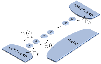 Schematic setup of an array of dimers connected to two leads (with contacts represented by matrices