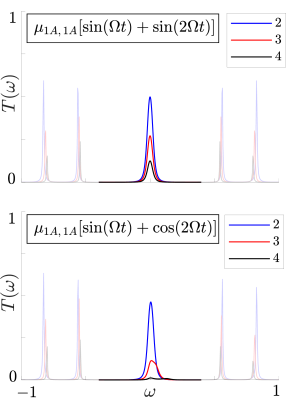 Transmission spectra corresponding to time-independent topologically nontrivial arrays of dimers perturbed by time-periodic disordering in
