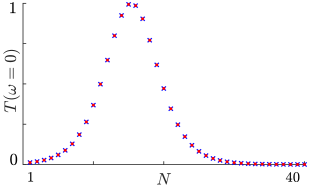 Size-dependence of the transmission at