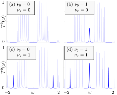 Transmission spectra corresponding to the four different topological phases of the periodically driven arrays with (a)