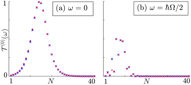 The photon-assisted transmission vs. number of dimers