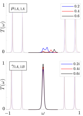 Transmission spectra of time-independent dimer arrays in the nontrivial topological phase, subject to static boundary perturbations in the chemical potential