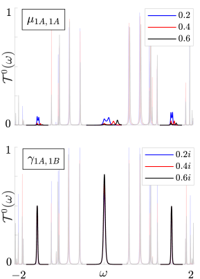 Transmission spectra of periodically driven dimer arrays in the topological phase with