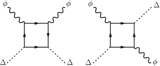 Two lowest-order diagrams describing coupling between CDW fluctuations