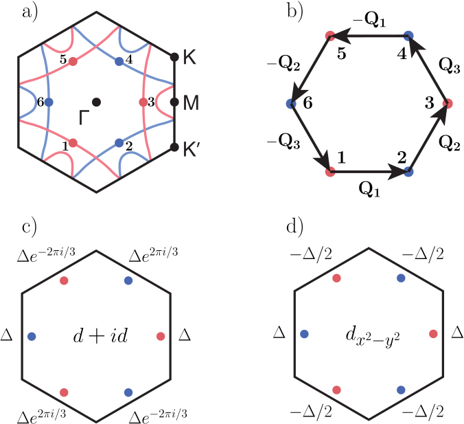 (a) Fermi surface of twisted bilayer graphene slightly away from Van Hove singularity. Blue and red parts originate from different valleys. (b) Hot spots are connected by six inequivalent CDW/SDW wavevectors