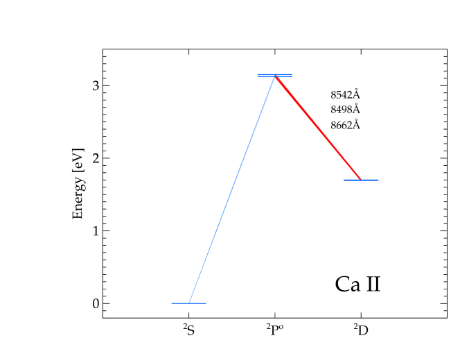 Term diagrams of the Ca model atom used in the NLTE analysis. The dashed horisontal line marks the ground state of CaII. The four states of CaI with highest excitation potential are super-levels, corresponding to all or some of the individual fine-structure levels for