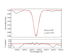 Observed line profiles