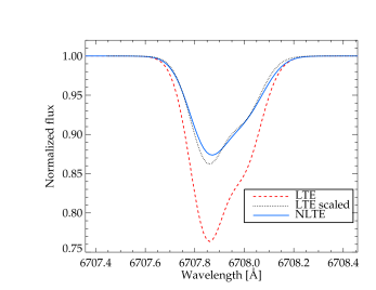 Example synthetic profiles in LTE (