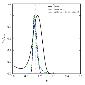 Posterior distribution for the