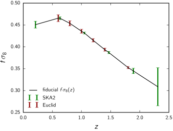 Fiducial cosmology predictions for