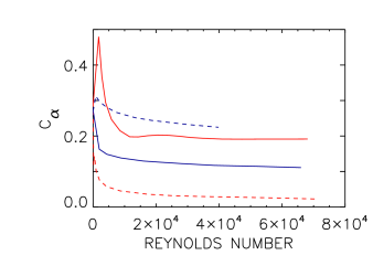 Simulation results of