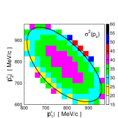 Variances of the protons's momentum components
