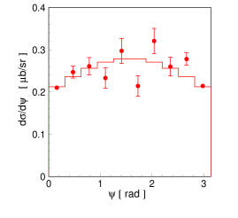 Distribution of the cross section as a function of the angle