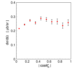 Differential cross section as a function of the polar angle of the vector normal to the emission plane.
