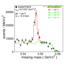 Missing mass distributions determined for the invariant mass bins as depicted inside the figures. The spectra were corrected for the acceptance. The histograms show the simulations for the multi-pion background