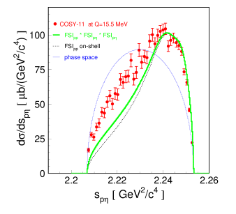 Distributions of the square of the proton-proton (