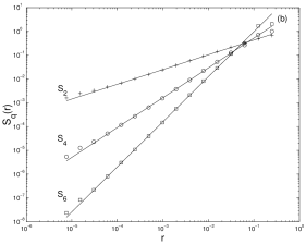 (a) A synthetic turbulence series of fractal dimension
