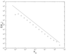 Wavelet power spectrum (cirlces) of the series in Figure 1a. The -5/3 power law is also shown for comparison.