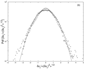 (a) The scaling exponent function