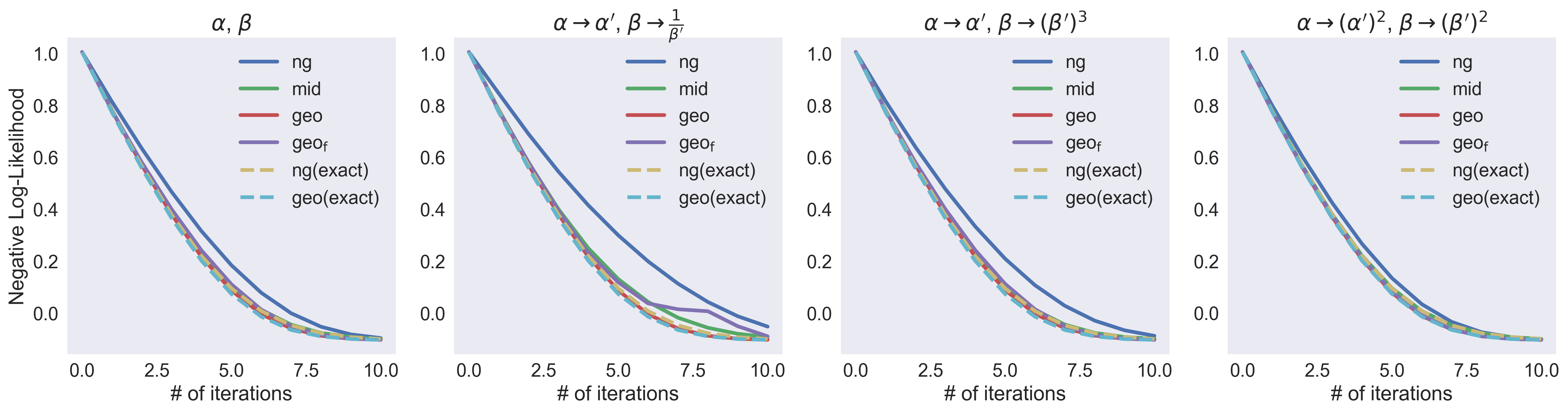 The effect of re-parameterizations on algorithms fitting a univariate Gamma distribution. Titles indicate which parameterization was used.
