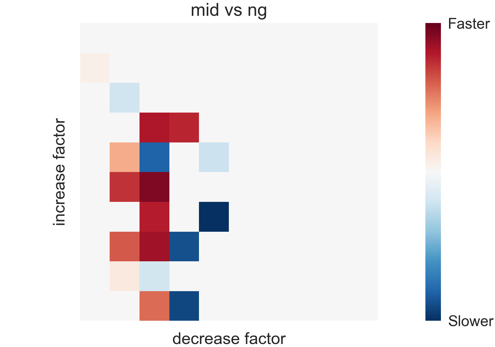 Robustness to hyper-parameters. Each cell corresponds to a hyper-parameter choice, and the color represents how much faster our method is compared to natural gradient in achieving