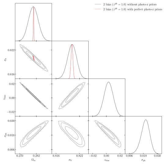 Parameter forecasts for 2-bin peak tomography (divided by