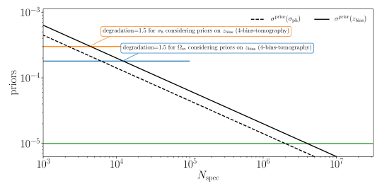 The relation between the desired priors on the photo-z parameters and the number of spec-z required from Eq.(