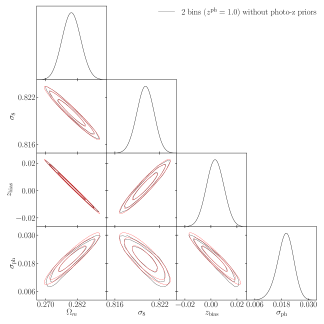 Comparison of results from MCMC fitting (black) and that from the Fisher approximation (red). Left and right are for the 2-bin and 4-bin cases, respectively.