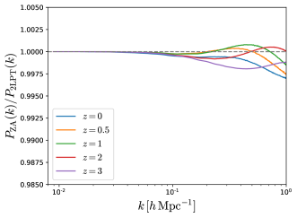 Effect on the matter power spectrum in real- (top-left) and redshift-space (top-right) of generating the ICs using the Zel'dovich approximation versus 2LPT. The bottom panels show the same for the power spectrum of halos with masses above