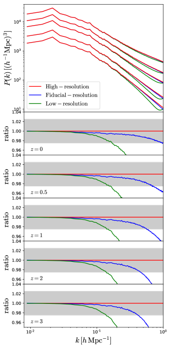 Matter power spectrum for a realization of the fiducial cosmology run at three different resolutions: 1) high-resolution (red lines), 2) fiducial-resolution (blue lines), and 3) low-resolution (green lines). The upper panel shows the different power spectra from