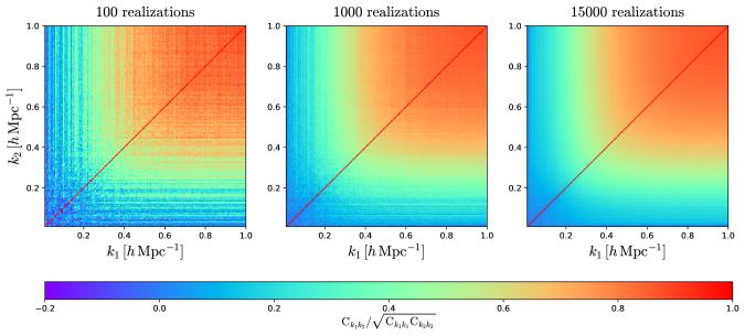 Correlation matrix of the matter power spectrum at