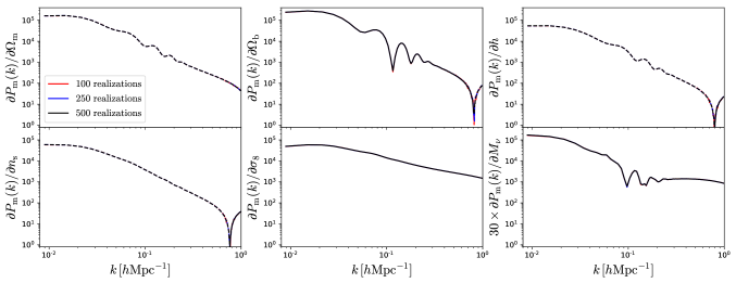 Derivatives of the matter power spectrum in real-space with respect to