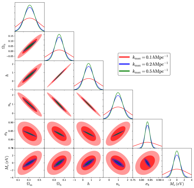 Constraints on the value of the cosmological parameters from the matter power spectrum in real-space at
