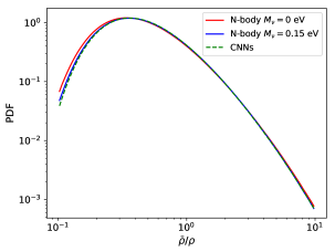 The red and blue lines show the probability distribution function (PDF) of the CDM+baryons field for a cosmology with massless and massive neutrinos, respectively. We train neural networks to find the mapping between the massless and massive neutrino cosmologies. The dashed green line displays the PDF of the generated CDM+baryon field from the massless neutrino density field, showing a very good agreement with the expected blue line.