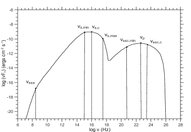 Multiwavelength spectrum expected for a case where the upper electron cutoff is not much greater than the lower one – in the present case