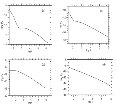 Different light curve morphologies obtained using our numerical code corresponding to points from different regions of the parameter space shown in Fig.