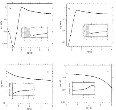 Time evolution of the hardness ratio for each of the cases presented in Fig.