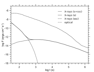 X-ray (solid line) and optical (dashed-dotted line) light curve corresponding to the same case as in Fig.