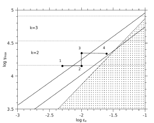 Initial value parameter space of
