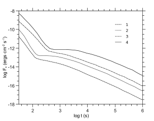 X-ray light curves for different set of parameters corresponding to the points from 1 to 4 (bottom to top) marked on panel (b) of Fig.