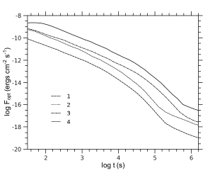 Optical light curves for different set of parameters corresponding to the points 1 to 4 (bottom to top) marked on panel (b) of Fig.