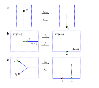 Three conformal mappings used in the text: (a) mapping from the interior of an empty channel to the region outside of a single finger and mapping from an upper half space to the region around the tip of a finger just (b) before the bifurcation and (c) after the bifurcation.