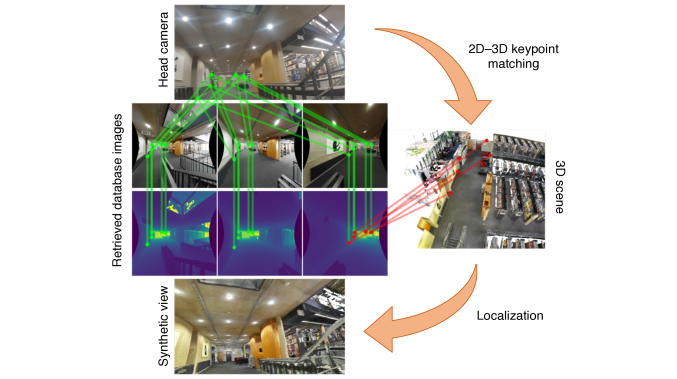 We match the head camera image keypoints with the keypoints from the prefiltered database with known 2D-3D scene correspondences. We then localize the camera in the scene by minimizing a reprojection error of the keypoints.