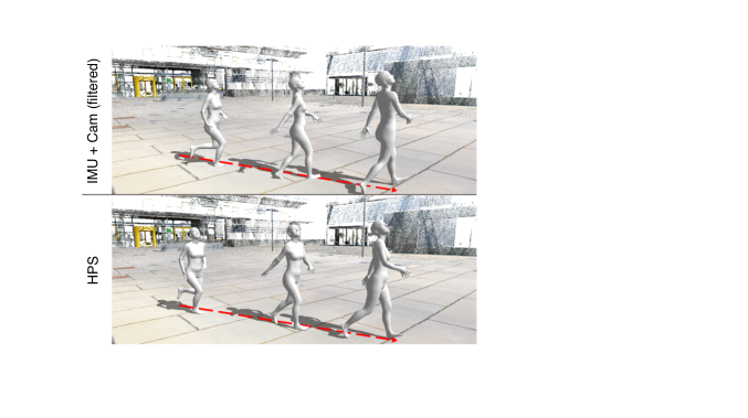 Combining the IMU pose with position from camera localization (IMU+Cam (filtered)) results in unnatural motion–the global body orientation does not face the direction of movement. By contrast, HPS correctly estimates the the global orientation. We refer to the video at project page