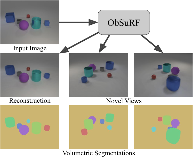 ObSuRF uses a single image (upper left corner) to infer a set of NeRF scene functions representing different objects. Since NeRFs represents 3D geometry and appearance, the scene and can then be rendered from arbitrary angles (middle row). Despite receiving no supervision on how to segment scenes, ObSuRF learns to separate objects into individual NeRF components (bottom row). For a full demo, please watch the supplementary videos at