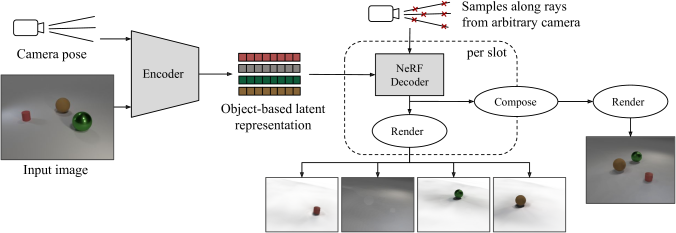ObSuRF architecture. The encoder is given an input image with the corresponding camera pose, and infers an object-based latent representation consisting of slots. These slots are used independently to condition a shared NeRF decoders. The volumes represented by the resulting scene functions may be rendered individually by querying them along rays coming from an arbitrary camera. Alternatively, the volumes may be composed in order to render the full scene.